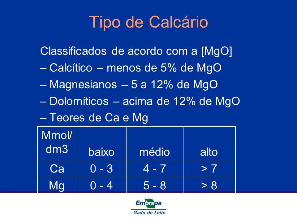 Tipo de Calcário Classificados de acordo com a [MgO]